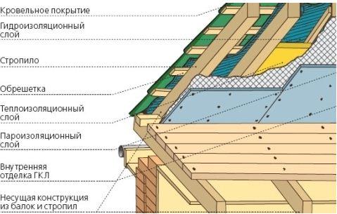 крыша металлочерепица. «