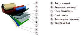 металлочерепица какую выбрать