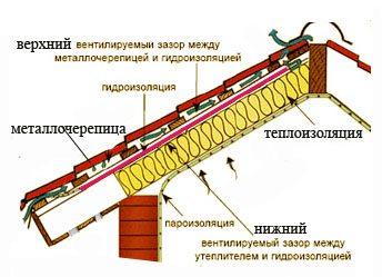 металлочерепица монтаж
