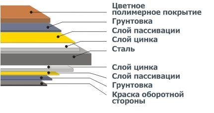 металлочерепица производитель