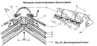 монтаж комплектующих аксессуаров
