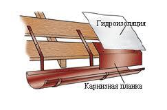 порядок крепления и расположение держателей для желоба,карнизной планки и гидроизоляционной пленки относительно друг-друга