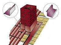 порядок монтажа металлочерепицы