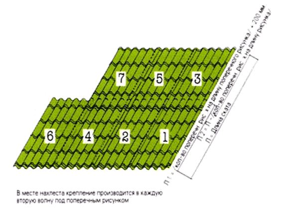 раскладка листов и крепление листов в местах нахлеста