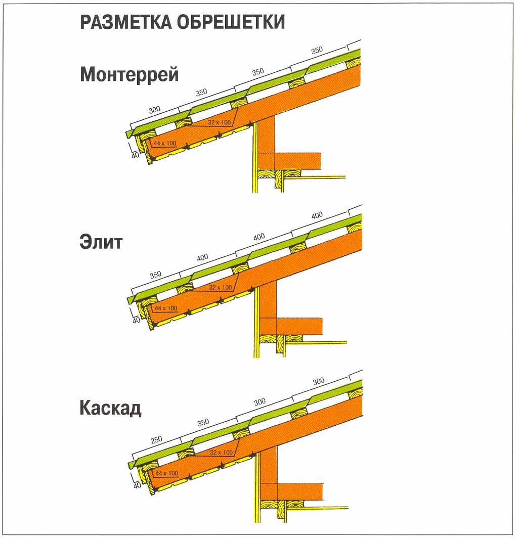 Инструкция по укладке металлочерепицей