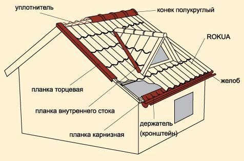 структура крыши