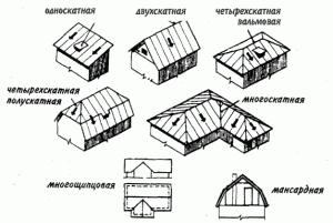 виды крыш из металлочерепицы