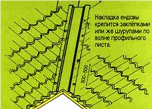 выполнение внутреннего стыка с применением накладки ендовы
