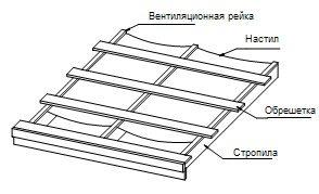 элементы кровли из металлочерепицы
