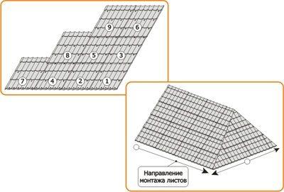 металлочерепица крыша