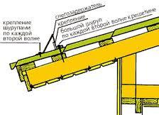 монтаж системы снегозадержания для металлочерепицы