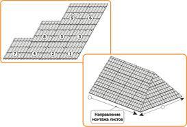 порядок и направление монтажа металлочерепицы