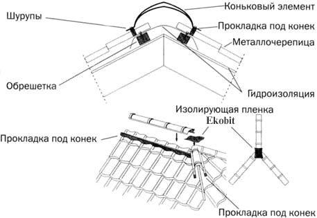 схема установки конька и дополняющих