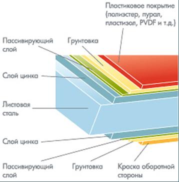 свойства металлочерепица