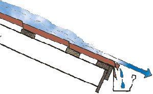 устройство крыши под металлочерепицу